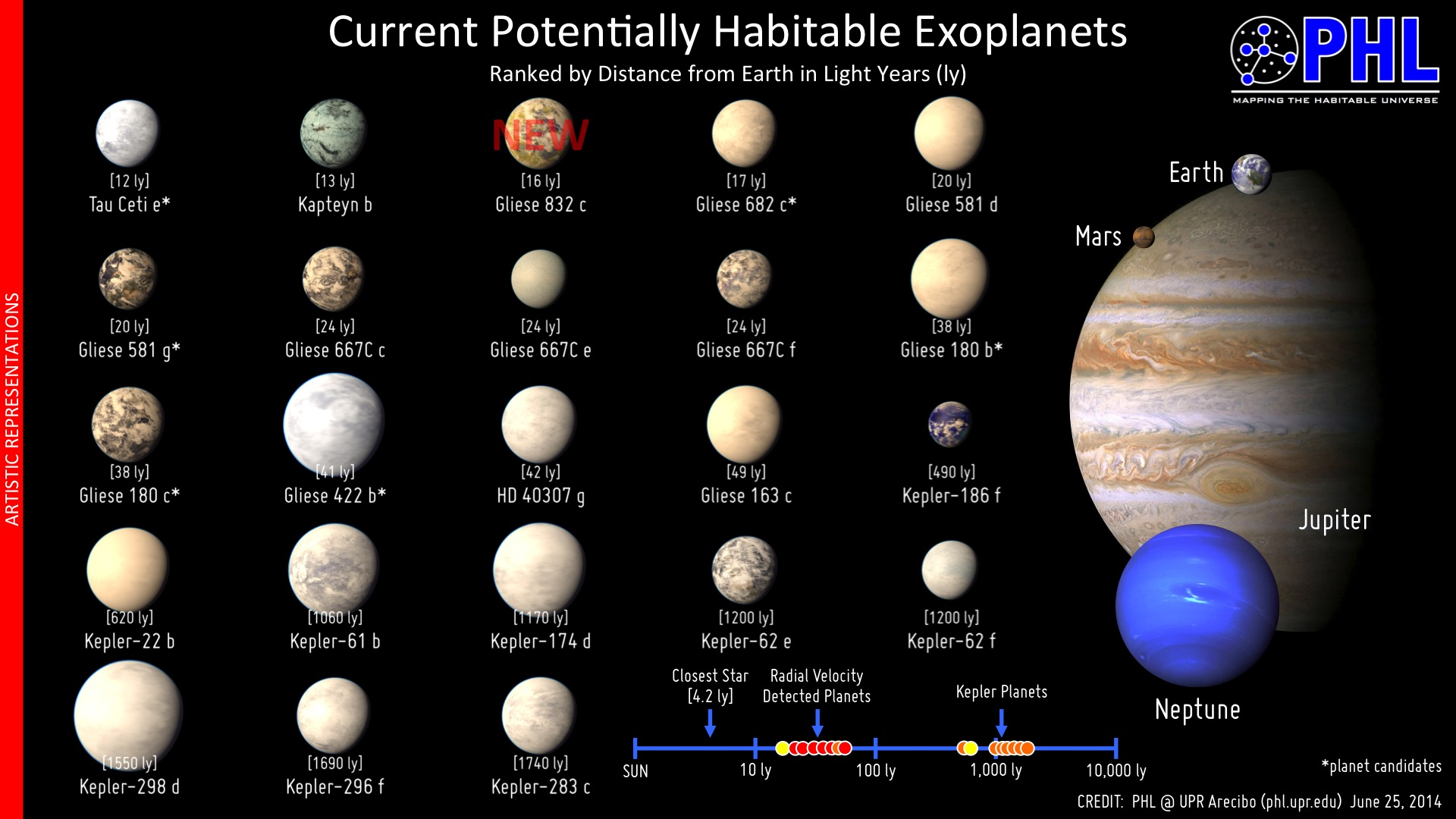 Habitable Planets Rack Em And Stack Em Worlds Explore Deep Space - Map of all planets