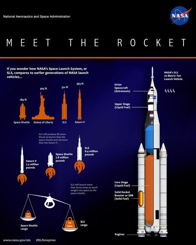 Meet the Rocket