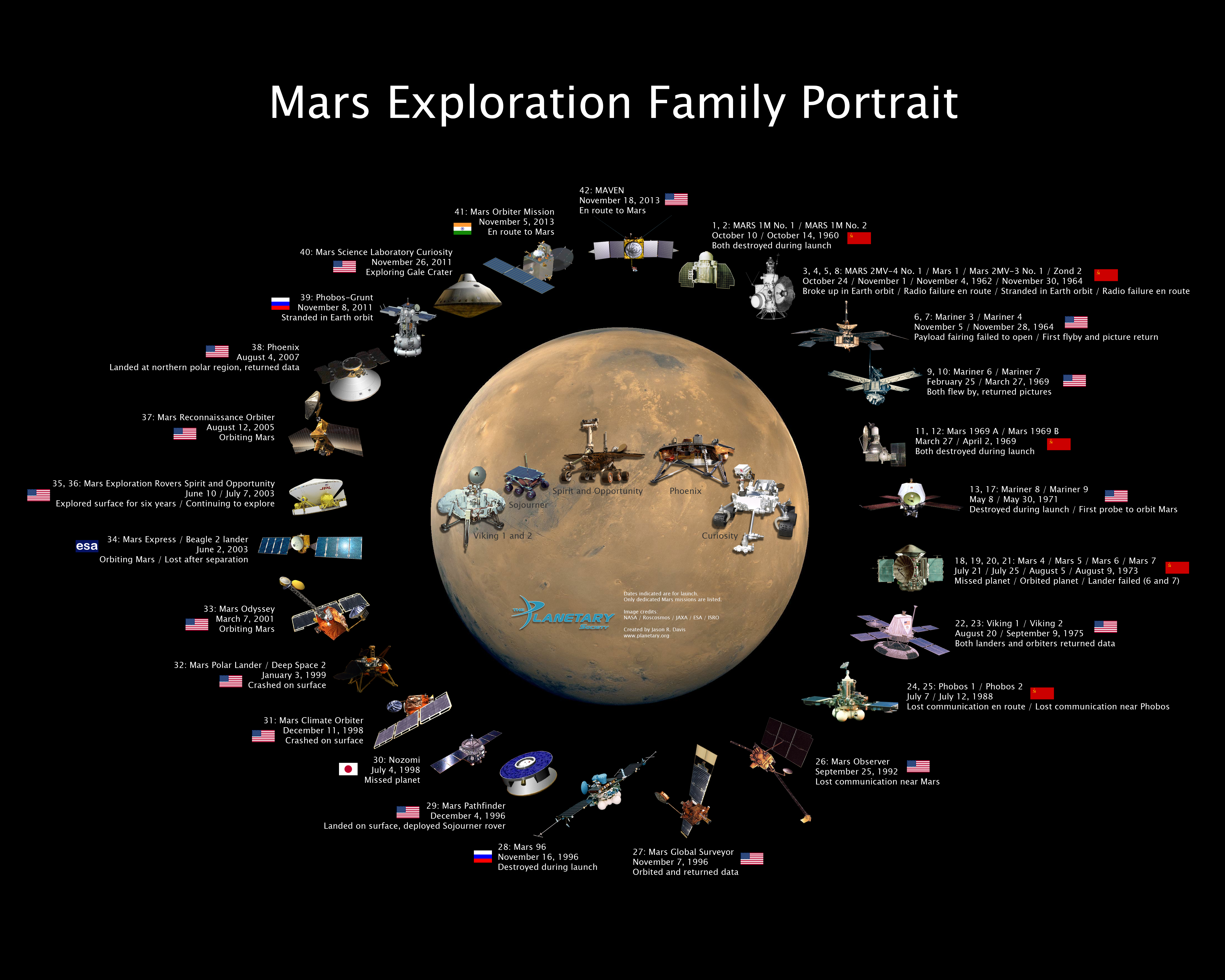 the space exploration on mars In general, we only hear news about what's happening in space when something  massive has just been done or discovered: when a space.