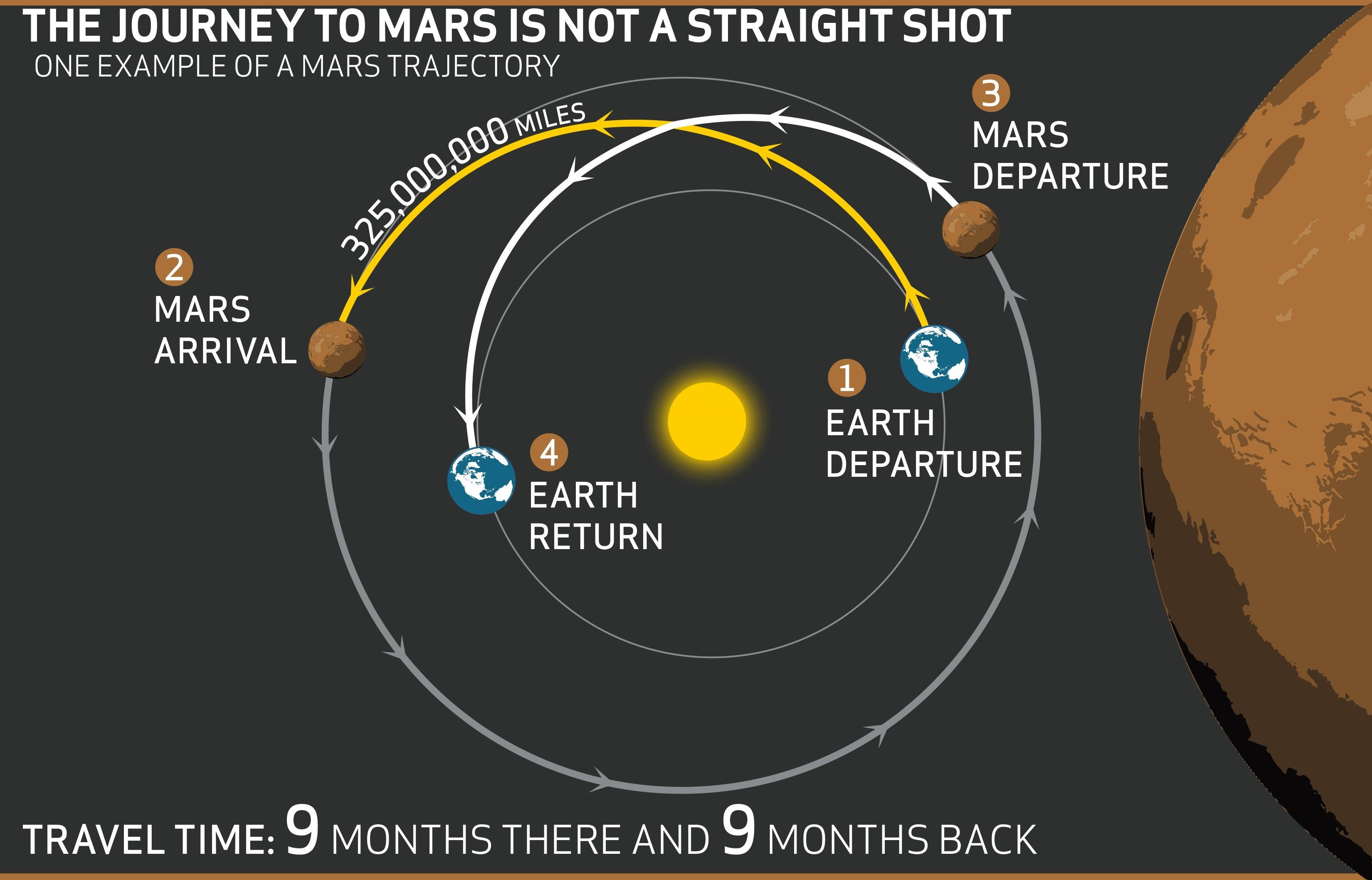Iss and distance to mars trip