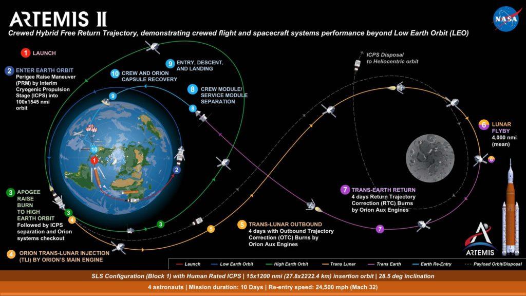 Artemis II Mission.