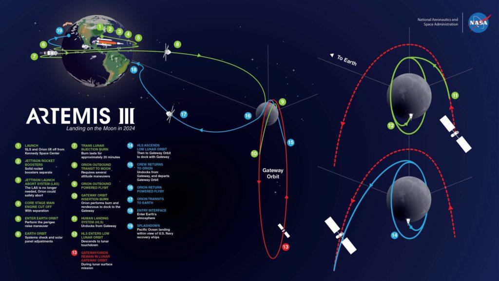 Artemis III Mission. Credit: NASA