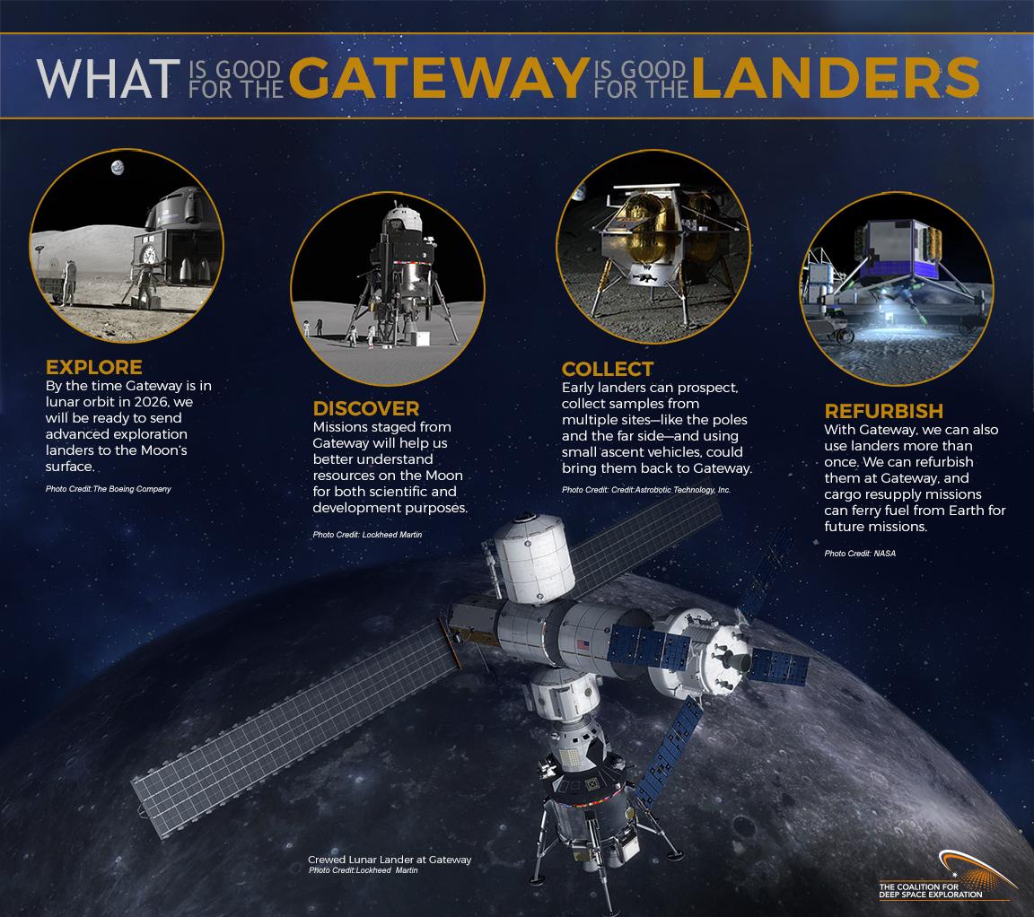 Deep Space Gateway >> Gateway Is Good For Landers Explore Deep Space